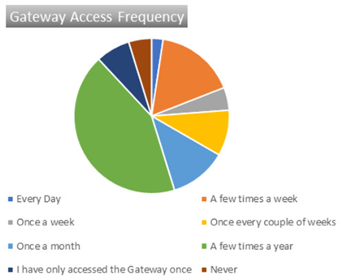 Gateway Access Frequency