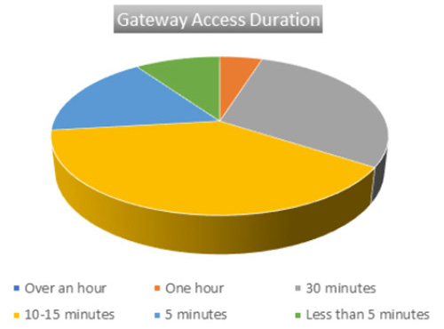 Gateway access duration